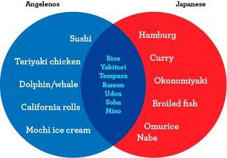 Japanese%20Venn